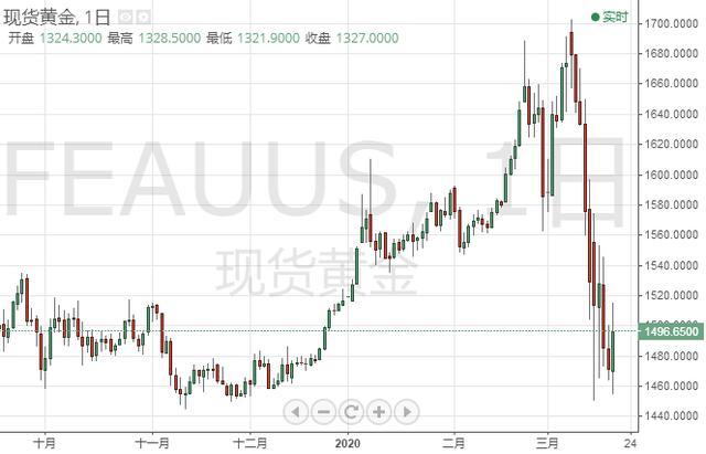 黄金周评:全世界抛售一切只为美元!黄金最多暴跌超100美元 下周多空厮杀更猛烈