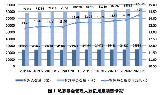 中基协:3月底百亿元级私募基金达274家 集中在上海、深圳、北京等地